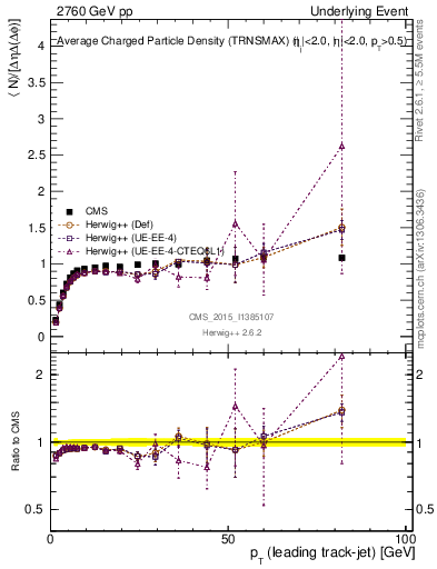 Plot of nch-vs-pt-trnsMax in 2760 GeV pp collisions