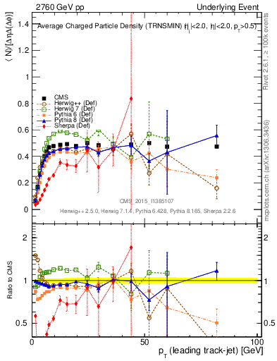 Plot of nch-vs-pt-trnsMin in 2760 GeV pp collisions