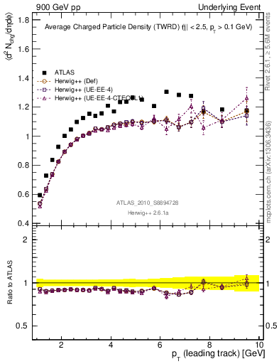 Plot of nch-vs-pt-twrd in 900 GeV pp collisions