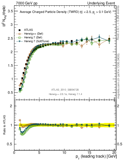 Plot of nch-vs-pt-twrd in 7000 GeV pp collisions