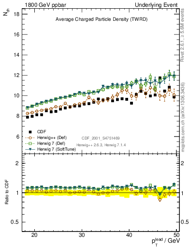 Plot of nch-vs-pt-twrd in 1800 GeV ppbar collisions