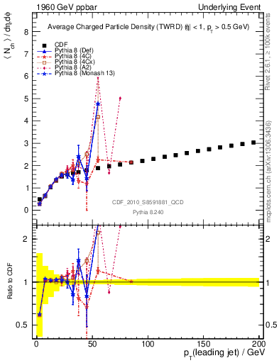 Plot of nch-vs-pt-twrd in 1960 GeV ppbar collisions