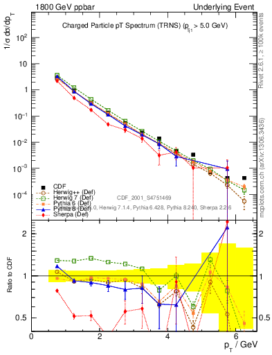 Plot of pt-trns in 1800 GeV ppbar collisions