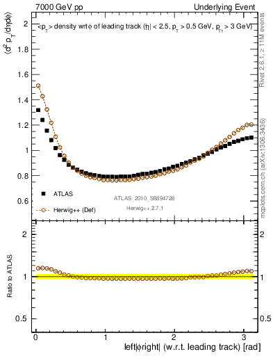 Plot of pt-vs-dphi in 7000 GeV pp collisions