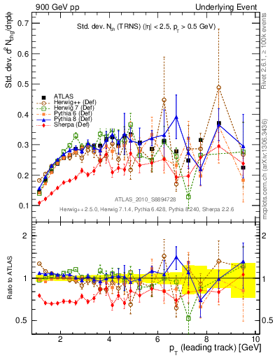 Plot of stddev-nch-vs-pt-trns in 900 GeV pp collisions