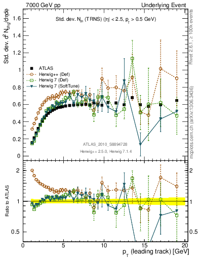 Plot of stddev-nch-vs-pt-trns in 7000 GeV pp collisions