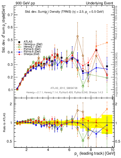 Plot of stddev-sumpt-vs-pt-trns in 900 GeV pp collisions