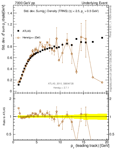 Plot of stddev-sumpt-vs-pt-trns in 7000 GeV pp collisions