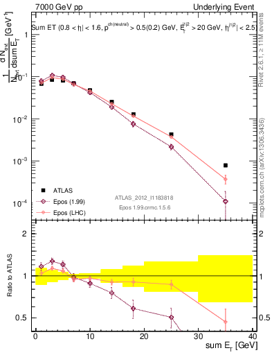 Plot of sumEt-trns in 7000 GeV pp collisions