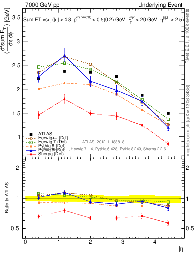 Plot of sumEt-vs-eta-trns in 7000 GeV pp collisions