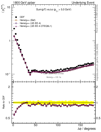 Plot of sumpt-vs-dphi in 1800 GeV ppbar collisions