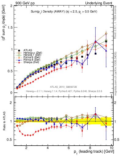 Plot of sumpt-vs-pt-away in 900 GeV pp collisions