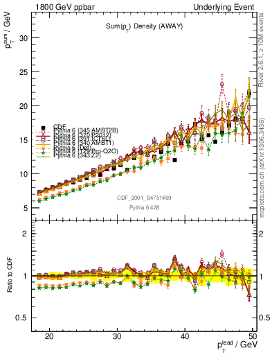 Plot of sumpt-vs-pt-away in 1800 GeV ppbar collisions