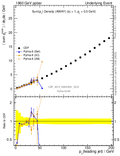 Plot of sumpt-vs-pt-away in 1960 GeV ppbar collisions