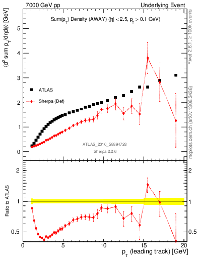 Plot of sumpt-vs-pt-away in 7000 GeV pp collisions