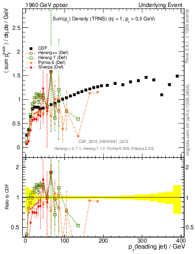 Plot of sumpt-vs-pt-trns in 1960 GeV ppbar collisions