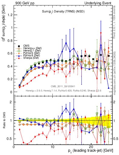 Plot of sumpt-vs-pt-trns in 900 GeV pp collisions
