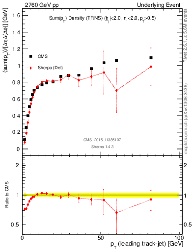 Plot of sumpt-vs-pt-trns in 2760 GeV pp collisions