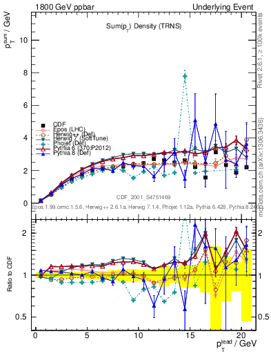 Plot of sumpt-vs-pt-trns in 1800 GeV ppbar collisions