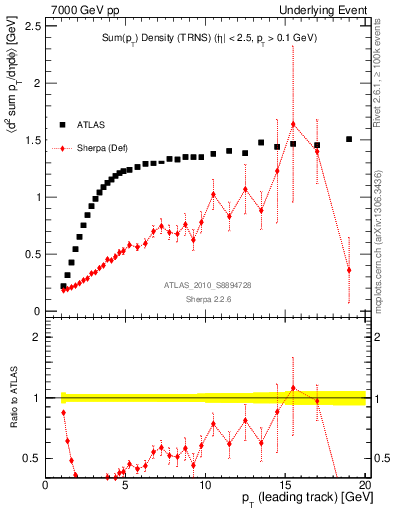 Plot of sumpt-vs-pt-trns in 7000 GeV pp collisions