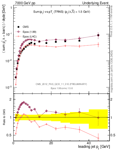 Plot of sumpt-vs-pt-trns.identified in 7000 GeV pp collisions