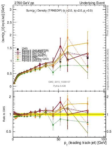 Plot of sumpt-vs-pt-trnsDiff in 2760 GeV pp collisions