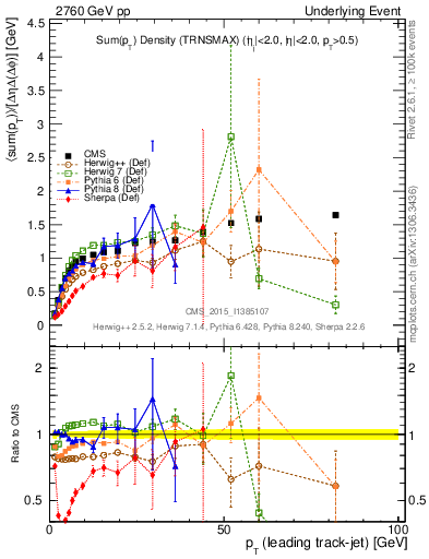Plot of sumpt-vs-pt-trnsMax in 2760 GeV pp collisions