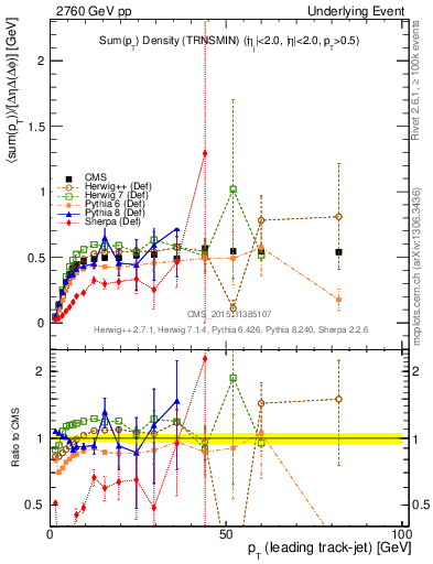 Plot of sumpt-vs-pt-trnsMin in 2760 GeV pp collisions