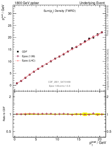 Plot of sumpt-vs-pt-twrd in 1800 GeV ppbar collisions