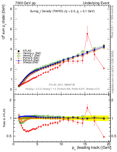 Plot of sumpt-vs-pt-twrd in 7000 GeV pp collisions