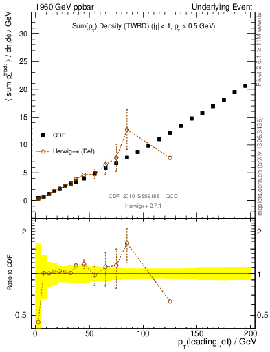 Plot of sumpt-vs-pt-twrd in 1960 GeV ppbar collisions