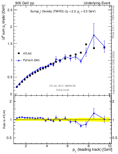 Plot of sumpt-vs-pt-twrd in 900 GeV pp collisions
