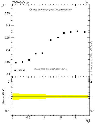 Plot of ch.asym-vs-eta in 7000 GeV pp collisions