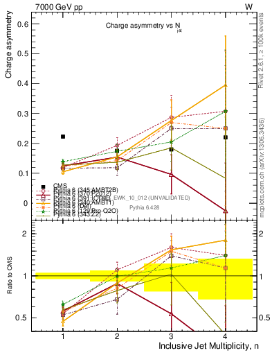 Plot of ch.asym-vs-njets in 7000 GeV pp collisions