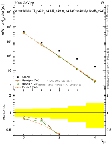Plot of njets in 7000 GeV pp collisions