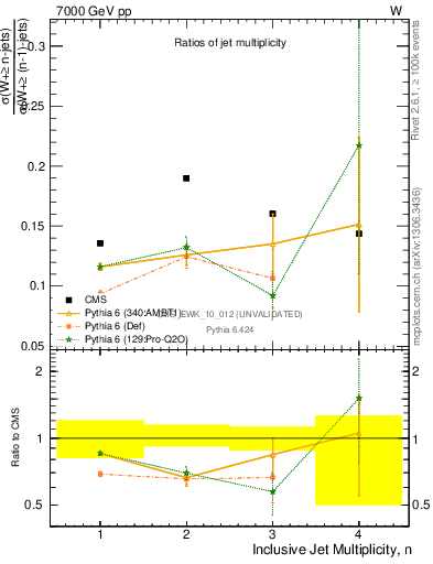 Plot of njetsR in 7000 GeV pp collisions