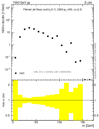 Plot of jet_mass_filt in 7000 GeV pp collisions