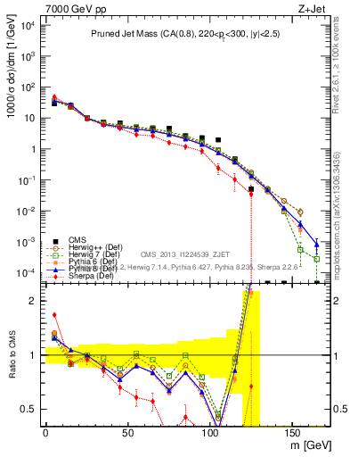 Plot of jet_mass_prun in 7000 GeV pp collisions