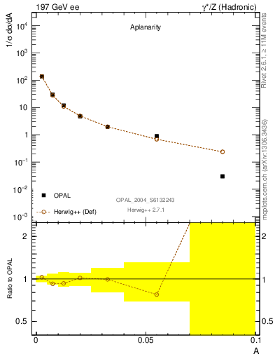 Plot of A in 197 GeV ee collisions