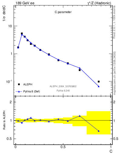 Plot of C in 189 GeV ee collisions