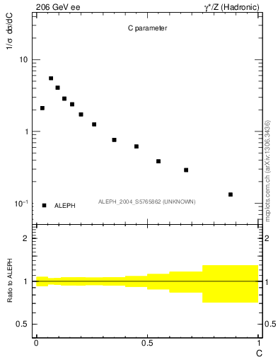 Plot of C in 206 GeV ee collisions