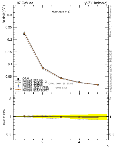 Plot of C-mom in 197 GeV ee collisions