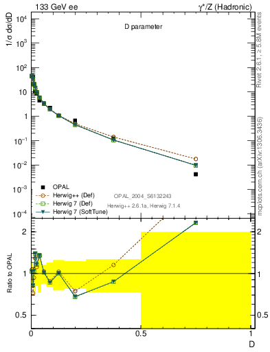 Plot of D in 133 GeV ee collisions