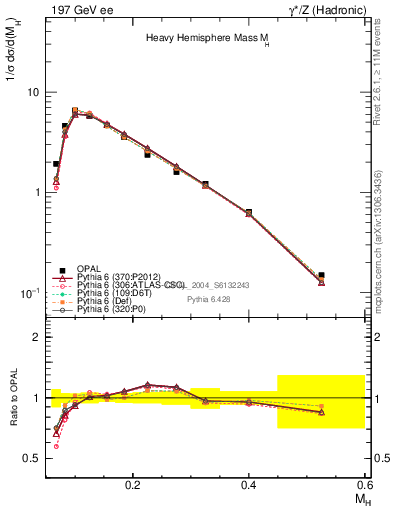 Plot of Mh2 in 197 GeV ee collisions