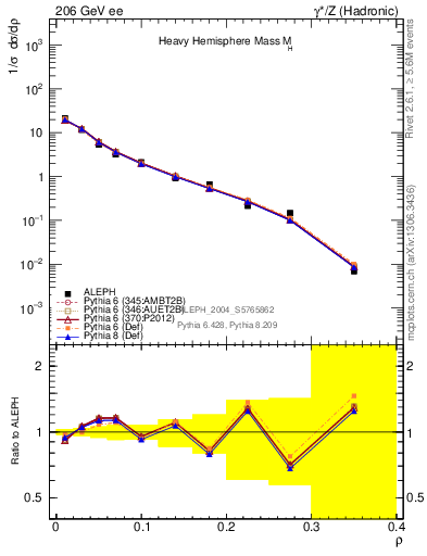 Plot of Mh2 in 206 GeV ee collisions