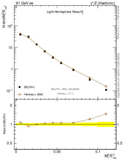 Plot of Ml2 in 91 GeV ee collisions