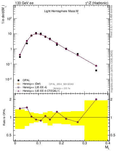 Plot of Ml2 in 133 GeV ee collisions