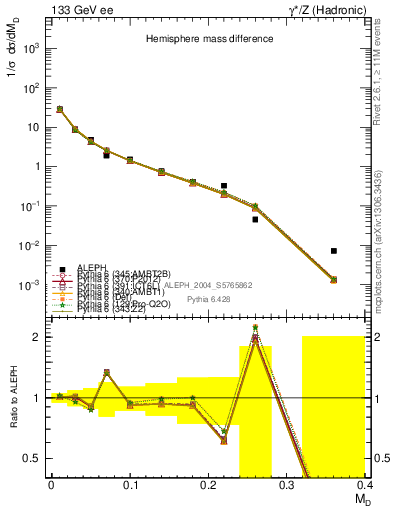Plot of Msdiff in 133 GeV ee collisions