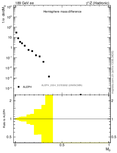 Plot of Msdiff in 189 GeV ee collisions