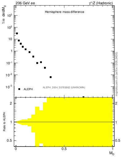 Plot of Msdiff in 206 GeV ee collisions